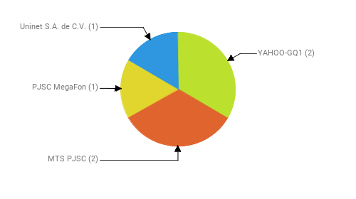 Провайдеры:  YAHOO-GQ1 - 2 MTS PJSC - 2 PJSC MegaFon - 1 Uninet S.A. de C.V. - 1