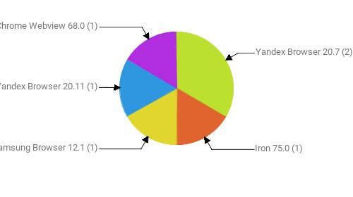 Браузеры, замеченные в скликивании:  Yandex Browser 20.7 - 2 Iron 75.0 - 1 Samsung Browser 12.1 - 1 Yandex Browser 20.11 - 1 Chrome Webview 68.0 - 1