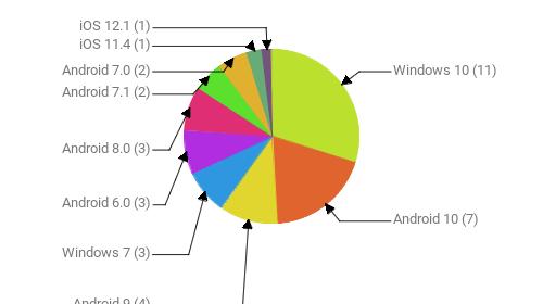 Операционные системы:  Windows 10 - 11 Android 10 - 7 Android 9 - 4 Windows 7 - 3 Android 6.0 - 3 Android 8.0 - 3 Android 7.1 - 2 Android 7.0 - 2 iOS 11.4 - 1 iOS 12.1 - 1