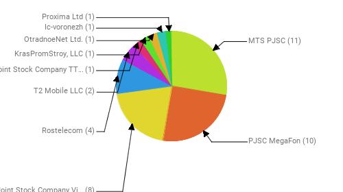 Провайдеры:  MTS PJSC - 11 PJSC MegaFon - 10 Public Joint Stock Company Vimpel-Communications - 8 Rostelecom - 4 T2 Mobile LLC - 2 Closed Joint Stock Company TT mobile - 1 KrasPromStroy, LLC - 1 OtradnoeNet Ltd. - 1 Ic-voronezh - 1 Proxima Ltd - 1