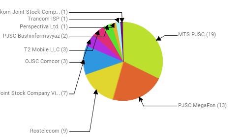 Провайдеры:  MTS PJSC - 19 PJSC MegaFon - 13 Rostelecom - 9 Public Joint Stock Company Vimpel-Communications - 7 OJSC Comcor - 3 T2 Mobile LLC - 3 PJSC Bashinformsvyaz - 2 Perspectiva Ltd. - 1 Trancom ISP - 1 Uzbektelekom Joint Stock Company - 1