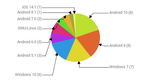 Операционные системы:  Android 10 - 8 Android 9 - 8 Windows 7 - 7 Windows 10 - 6 Android 5.1 - 3 Android 6.0 - 3 GNU/Linux - 2 Android 7.0 - 2 Android 8.1 - 1 iOS 14.1 - 1