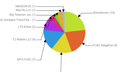 Провайдеры:  Rostelecom - 10 PJSC MegaFon - 9 Public Joint Stock Company Vimpel-Communications - 7 MTS PJSC - 7 T2 Mobile LLC - 4 LTD Erline - 2 Joint Stock Company TransTeleCom - 1 Big Telecom Jsc - 1 Mail.Ru LLC - 1 AMAZON-02 - 1