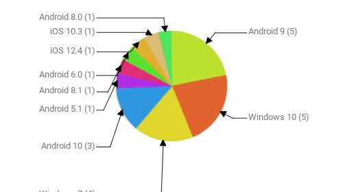 Операционные системы:  Android 9 - 5 Windows 10 - 5 Windows 7 - 4 Android 10 - 3 Android 5.1 - 1 Android 8.1 - 1 Android 6.0 - 1 iOS 12.4 - 1 iOS 10.3 - 1 Android 8.0 - 1