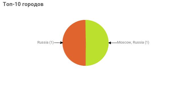 Топ-10 городов:  Moscow, Russia - 1 Russia - 1