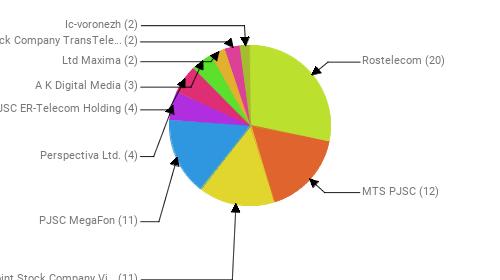 Провайдеры:  Rostelecom - 20 MTS PJSC - 12 Public Joint Stock Company Vimpel-Communications - 11 PJSC MegaFon - 11 Perspectiva Ltd. - 4 JSC ER-Telecom Holding - 4 A K Digital Media - 3 Ltd Maxima - 2 Joint Stock Company TransTeleCom - 2 Ic-voronezh - 2