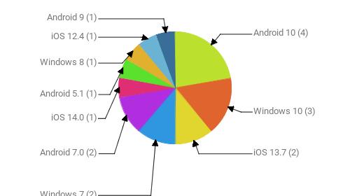 Операционные системы:  Android 10 - 4 Windows 10 - 3 iOS 13.7 - 2 Windows 7 - 2 Android 7.0 - 2 iOS 14.0 - 1 Android 5.1 - 1 Windows 8 - 1 iOS 12.4 - 1 Android 9 - 1