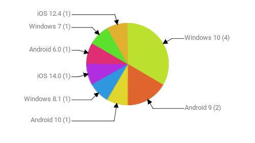 Операционные системы:  Windows 10 - 4 Android 9 - 2 Android 10 - 1 Windows 8.1 - 1 iOS 14.0 - 1 Android 6.0 - 1 Windows 7 - 1 iOS 12.4 - 1