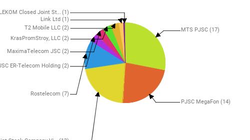 Провайдеры:  MTS PJSC - 17 PJSC MegaFon - 14 Public Joint Stock Company Vimpel-Communications - 13 Rostelecom - 7 JSC ER-Telecom Holding - 2 MaximaTelecom JSC - 2 KrasPromStroy, LLC - 2 T2 Mobile LLC - 2 Link Ltd - 1 KVANT-TELEKOM Closed Joint Stock Company - 1