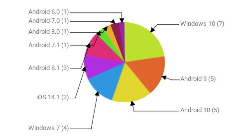 Операционные системы:  Windows 10 - 7 Android 9 - 5 Android 10 - 5 Windows 7 - 4 iOS 14.1 - 3 Android 8.1 - 3 Android 7.1 - 1 Android 8.0 - 1 Android 7.0 - 1 Android 6.0 - 1