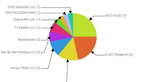Провайдеры:  MTS PJSC - 7 PJSC MegaFon - 6 Public Joint Stock Company Vimpel-Communications - 4 Perviy TSOD LLC - 3 Net By Net Holding LLC - 2 Rostelecom - 2 T2 Mobile LLC - 1 Sigma-Net Ltd. - 1 DIGITALOCEAN-ASN - 1 OOO WestCall Ltd. - 1