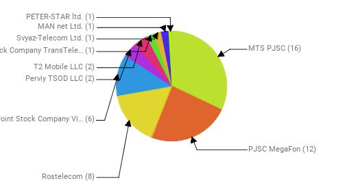 Провайдеры:  MTS PJSC - 16 PJSC MegaFon - 12 Rostelecom - 8 Public Joint Stock Company Vimpel-Communications - 6 Perviy TSOD LLC - 2 T2 Mobile LLC - 2 Joint Stock Company TransTeleCom - 1 Svyaz-Telecom Ltd. - 1 MAN net Ltd. - 1 PETER-STAR ltd. - 1