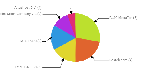Провайдеры:  PJSC MegaFon - 5 Rostelecom - 4 T2 Mobile LLC - 3 MTS PJSC - 3 Public Joint Stock Company Vimpel-Communications - 2 AltusHost B.V. - 1