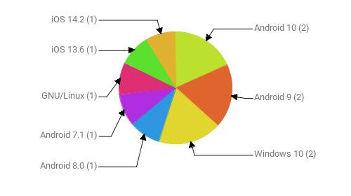 Операционные системы:  Android 10 - 2 Android 9 - 2 Windows 10 - 2 Android 8.0 - 1 Android 7.1 - 1 GNU/Linux - 1 iOS 13.6 - 1 iOS 14.2 - 1