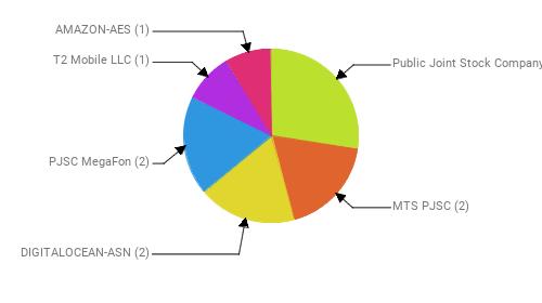 Провайдеры:  Public Joint Stock Company Vimpel-Communications - 3 MTS PJSC - 2 DIGITALOCEAN-ASN - 2 PJSC MegaFon - 2 T2 Mobile LLC - 1 AMAZON-AES - 1