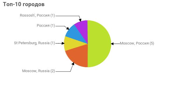 Топ-10 городов:  Moscow, Россия - 5 Moscow, Russia - 2 St Petersburg, Russia - 1 Россия - 1 Rossosh', Россия - 1