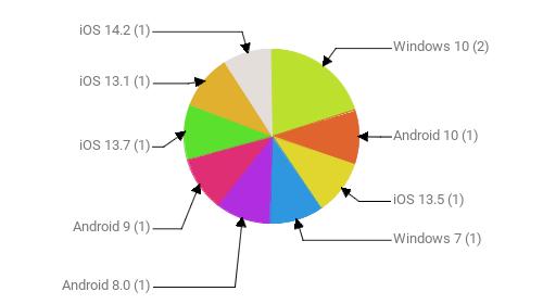 Операционные системы:  Windows 10 - 2 Android 10 - 1 iOS 13.5 - 1 Windows 7 - 1 Android 8.0 - 1 Android 9 - 1 iOS 13.7 - 1 iOS 13.1 - 1 iOS 14.2 - 1