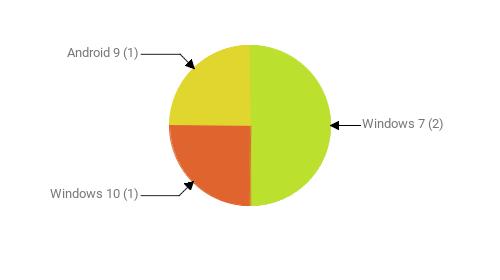 Операционные системы:  Windows 7 - 2 Windows 10 - 1 Android 9 - 1
