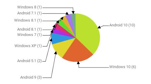 Операционные системы:  Android 10 - 10 Windows 10 - 6 Android 9 - 3 Android 5.1 - 2 Windows XP - 1 Windows 7 - 1 Android 8.1 - 1 Windows 8.1 - 1 Android 7.1 - 1 Windows 8 - 1