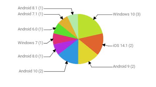 Операционные системы:  Windows 10 - 3 iOS 14.1 - 2 Android 9 - 2 Android 10 - 2 Android 8.0 - 1 Windows 7 - 1 Android 6.0 - 1 Android 7.1 - 1 Android 8.1 - 1