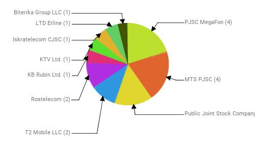 Провайдеры:  PJSC MegaFon - 4 MTS PJSC - 4 Public Joint Stock Company Vimpel-Communications - 3 T2 Mobile LLC - 2 Rostelecom - 2 KB Rubin Ltd. - 1 KTV Ltd. - 1 Iskratelecom CJSC - 1 LTD Erline - 1 Biterika Group LLC - 1