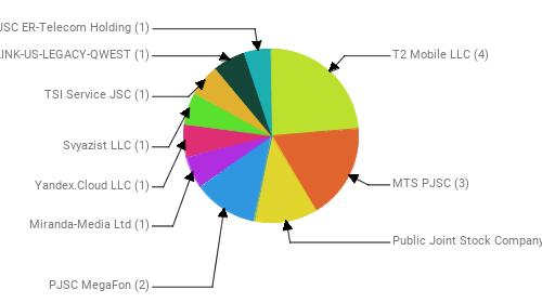 Провайдеры:  T2 Mobile LLC - 4 MTS PJSC - 3 Public Joint Stock Company Vimpel-Communications - 2 PJSC MegaFon - 2 Miranda-Media Ltd - 1 Yandex.Cloud LLC - 1 Svyazist LLC - 1 TSI Service JSC - 1 CENTURYLINK-US-LEGACY-QWEST - 1 JSC ER-Telecom Holding - 1
