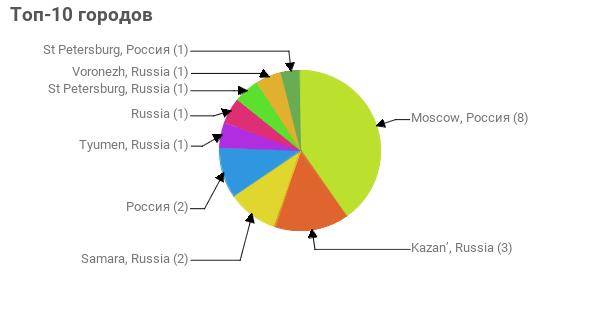 Топ-10 городов:  Moscow, Россия - 8 Kazan', Russia - 3 Samara, Russia - 2 Россия - 2 Tyumen, Russia - 1 Russia - 1 St Petersburg, Russia - 1 Voronezh, Russia - 1 St Petersburg, Россия - 1