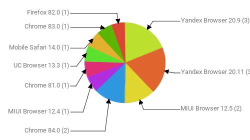 Браузеры, замеченные в скликивании:  Yandex Browser 20.9 - 3 Yandex Browser 20.11 - 3 MIUI Browser 12.5 - 2 Chrome 84.0 - 2 MIUI Browser 12.4 - 1 Chrome 81.0 - 1 UC Browser 13.3 - 1 Mobile Safari 14.0 - 1 Chrome 83.0 - 1 Firefox 82.0 - 1