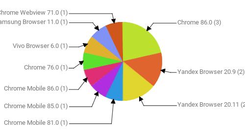 Браузеры, замеченные в скликивании:  Chrome 86.0 - 3 Yandex Browser 20.9 - 2 Yandex Browser 20.11 - 2 Chrome Mobile 81.0 - 1 Chrome Mobile 85.0 - 1 Chrome Mobile 86.0 - 1 Chrome 76.0 - 1 Vivo Browser 6.0 - 1 Samsung Browser 11.0 - 1 Chrome Webview 71.0 - 1