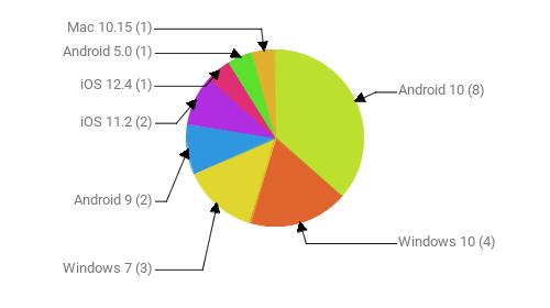 Операционные системы:  Android 10 - 8 Windows 10 - 4 Windows 7 - 3 Android 9 - 2 iOS 11.2 - 2 iOS 12.4 - 1 Android 5.0 - 1 Mac 10.15 - 1