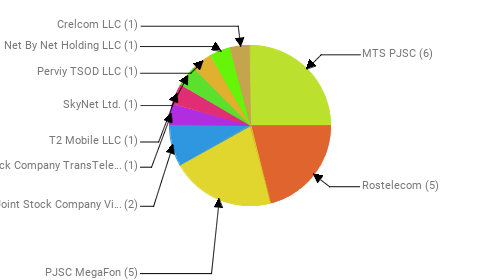 Провайдеры:  MTS PJSC - 6 Rostelecom - 5 PJSC MegaFon - 5 Public Joint Stock Company Vimpel-Communications - 2 Joint Stock Company TransTeleCom - 1 T2 Mobile LLC - 1 SkyNet Ltd. - 1 Perviy TSOD LLC - 1 Net By Net Holding LLC - 1 Crelcom LLC - 1