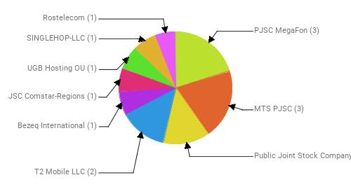 Провайдеры:  PJSC MegaFon - 3 MTS PJSC - 3 Public Joint Stock Company Vimpel-Communications - 2 T2 Mobile LLC - 2 Bezeq International - 1 JSC Comstar-Regions - 1 UGB Hosting OU - 1 SINGLEHOP-LLC - 1 Rostelecom - 1