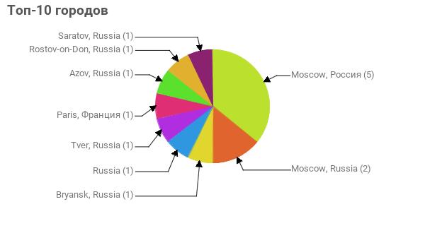 Топ-10 городов:  Moscow, Россия - 5 Moscow, Russia - 2 Bryansk, Russia - 1 Russia - 1 Tver, Russia - 1 Paris, Франция - 1 Azov, Russia - 1 Rostov-on-Don, Russia - 1 Saratov, Russia - 1