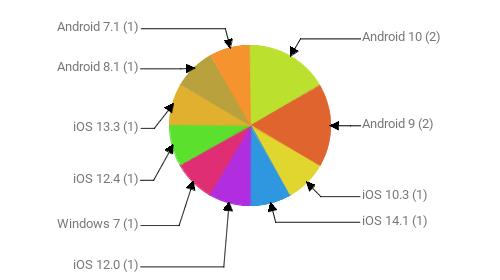 Операционные системы:  Android 10 - 2 Android 9 - 2 iOS 10.3 - 1 iOS 14.1 - 1 iOS 12.0 - 1 Windows 7 - 1 iOS 12.4 - 1 iOS 13.3 - 1 Android 8.1 - 1 Android 7.1 - 1