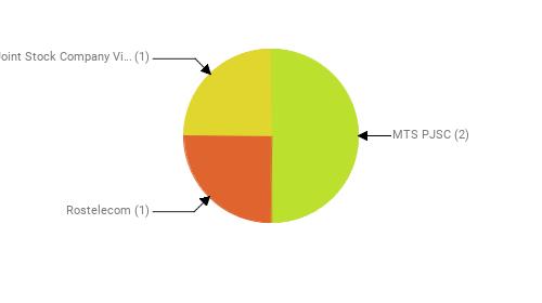 Провайдеры:  MTS PJSC - 2 Rostelecom - 1 Public Joint Stock Company Vimpel-Communications - 1
