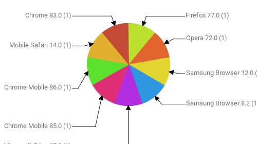 Браузеры, замеченные в скликивании:  Firefox 77.0 - 1 Opera 72.0 - 1 Samsung Browser 12.0 - 1 Samsung Browser 8.2 - 1 Microsoft Edge 87.0 - 1 Chrome Mobile 85.0 - 1 Chrome Mobile 86.0 - 1 Mobile Safari 14.0 - 1 Chrome 83.0 - 1
