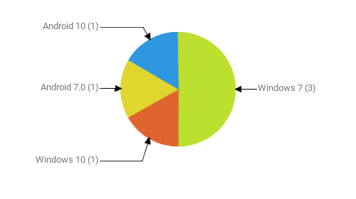 Операционные системы:  Windows 7 - 3 Windows 10 - 1 Android 7.0 - 1 Android 10 - 1