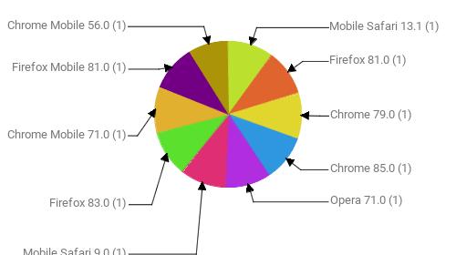Браузеры, замеченные в скликивании:  Mobile Safari 13.1 - 1 Firefox 81.0 - 1 Chrome 79.0 - 1 Chrome 85.0 - 1 Opera 71.0 - 1 Mobile Safari 9.0 - 1 Firefox 83.0 - 1 Chrome Mobile 71.0 - 1 Firefox Mobile 81.0 - 1 Chrome Mobile 56.0 - 1