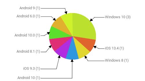 Операционные системы:  Windows 10 - 3 iOS 13.4 - 1 Windows 8 - 1 Android 10 - 1 iOS 9.3 - 1 Android 8.1 - 1 Android 10.0 - 1 Android 6.0 - 1 Android 9 - 1