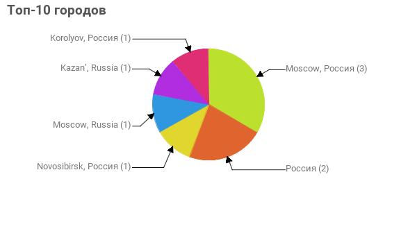 Топ-10 городов:  Moscow, Россия - 3 Россия - 2 Novosibirsk, Россия - 1 Moscow, Russia - 1 Kazan', Russia - 1 Korolyov, Россия - 1