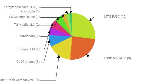 Провайдеры:  MTS PJSC - 10 PJSC MegaFon - 9 Public Joint Stock Company Vimpel-Communications - 6 OJSC Ufanet - 3 It Region Ltd - 2 Rostelecom - 2 T2 Mobile LLC - 2 LLC Country Online - 1 Yury Dolin - 1 Stroytechservice LLC - 1