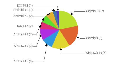 Операционные системы:  Android 10 - 7 Android 9 - 6 Windows 10 - 5 Android 8.0 - 3 Windows 7 - 3 Android 8.1 - 2 iOS 13.6 - 2 Android 7.0 - 2 Android 6.0 - 1 iOS 10.3 - 1