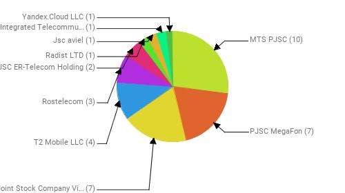 Провайдеры:  MTS PJSC - 10 PJSC MegaFon - 7 Public Joint Stock Company Vimpel-Communications - 7 T2 Mobile LLC - 4 Rostelecom - 3 JSC ER-Telecom Holding - 2 Radist LTD - 1 Jsc aviel - 1 Emirates Integrated Telecommunications Company PJSC (EITC-DU) - 1 Yandex.Cloud LLC - 1
