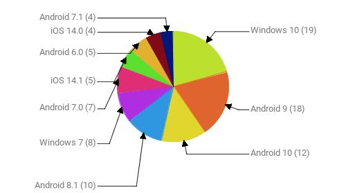 Операционные системы:  Windows 10 - 19 Android 9 - 18 Android 10 - 12 Android 8.1 - 10 Windows 7 - 8 Android 7.0 - 7 iOS 14.1 - 5 Android 6.0 - 5 iOS 14.0 - 4 Android 7.1 - 4