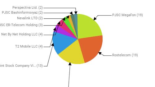 Провайдеры:  PJSC MegaFon - 19 Rostelecom - 19 MTS PJSC - 16 Public Joint Stock Company Vimpel-Communications - 13 T2 Mobile LLC - 4 Net By Net Holding LLC - 4 JSC ER-Telecom Holding - 3 Nevalink LTD - 2 PJSC Bashinformsvyaz - 2 Perspectiva Ltd. - 2