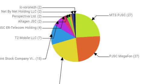 Провайдеры:  MTS PJSC - 27 PJSC MegaFon - 27 Rostelecom - 25 Public Joint Stock Company Vimpel-Communications - 15 T2 Mobile LLC - 7 JSC ER-Telecom Holding - 4 Altagen JSC - 2 Perspectiva Ltd. - 2 Net By Net Holding LLC - 2 Ic-voronezh - 2
