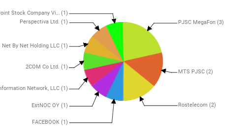 Провайдеры:  PJSC MegaFon - 3 MTS PJSC - 2 Rostelecom - 2 FACEBOOK - 1 EstNOC OY - 1 Information Network, LLC - 1 2COM Co Ltd. - 1 Net By Net Holding LLC - 1 Perspectiva Ltd. - 1 Public Joint Stock Company Vimpel-Communications - 1