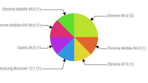 Браузеры, замеченные в скликивании:  Chrome 85.0 - 2 Chrome Mobile 86.0 - 1 Chrome 87.0 - 1 Samsung Browser 12.1 - 1 Opera 36.0 - 1 Chrome Mobile iOS 85.0 - 1 Chrome Mobile 85.0 - 1
