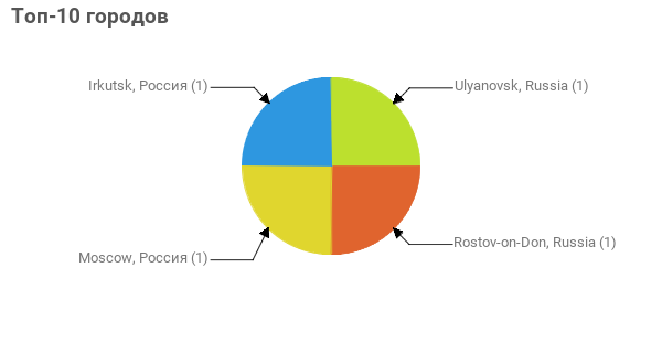 Топ-10 городов:  Ulyanovsk, Russia - 1 Rostov-on-Don, Russia - 1 Moscow, Россия - 1 Irkutsk, Россия - 1
