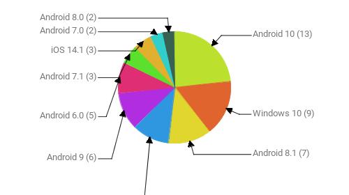 Операционные системы:  Android 10 - 13 Windows 10 - 9 Android 8.1 - 7 Windows 7 - 6 Android 9 - 6 Android 6.0 - 5 Android 7.1 - 3 iOS 14.1 - 3 Android 7.0 - 2 Android 8.0 - 2